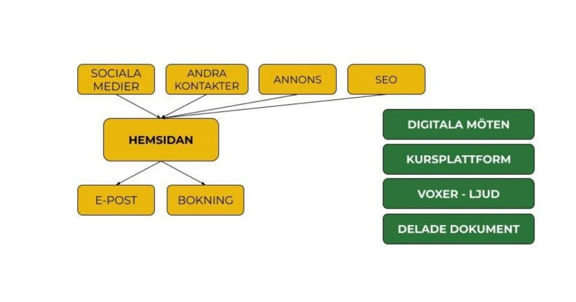 online business model Kicki Westerberg
