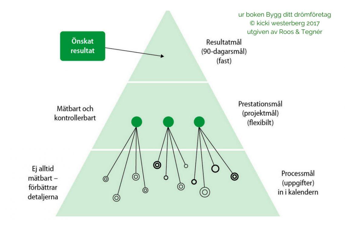 Olika typer av mål Ekonomisk PT Kicki Westerberg